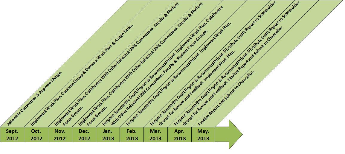 ABCDE Timeline